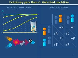 Evolutionary game theory I: Well-mixed populations