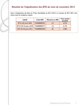 Résultat de l'adjudication des BTA du mois de novembre 2012