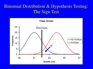 Binomial Distribution & Hypothesis Testing: The Sign Test