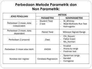 Perbedaan Metode Parametrik dan  Non Parametrik: