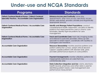 Under-use and NCQA Standards
