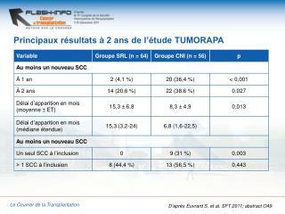 Principaux résultats à 2 ans de l'étude TUMORAPA