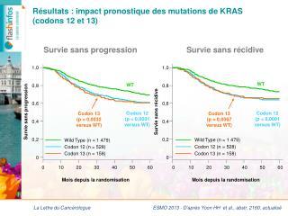 Résultats : impact pronostique des mutations de KRAS  ( codons 12 et 13)