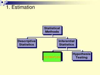 1. Estimation