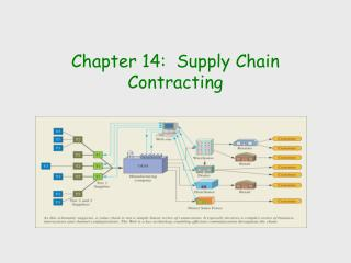 Chapter 14:  Supply Chain Contracting