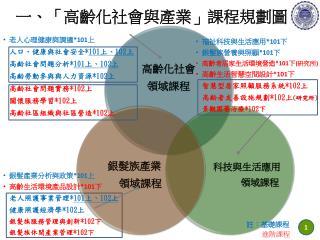 一、「高齡化社會與產業」課程規劃圖
