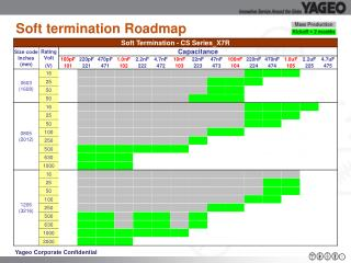 Soft termination Roadmap