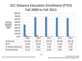 SCC Distance Education Enrollment (FTES) Fall  2009  to Fall  2013