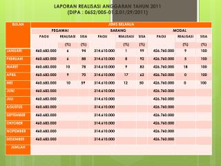 LAPORAN REALISASI ANGGARAN TAHUN 2011 (DIPA : 0652/005-01.2.01/29/2011)