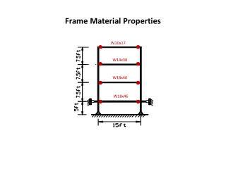 Frame Material Properties