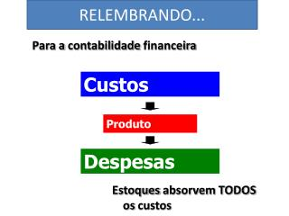 Para a  contabilidade financeira