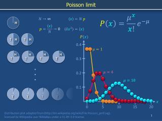 Poisson limit