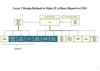 Layer 2 Design Refined to Make IT a Direct Report to CEO