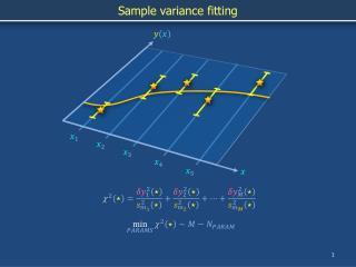 Sample variance fitting