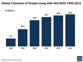 Global Estimates of People Living with HIV/AIDS  1990-2013