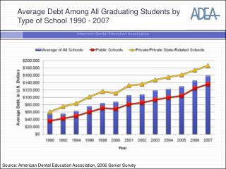 Average Debt Among All Graduating Students by Type of School 1990 - 2007