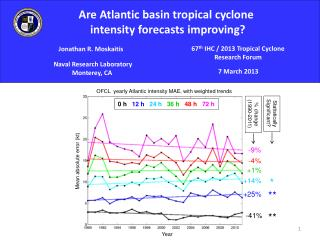 Are Atlantic basin tropical cyclone  intensity forecasts improving?
