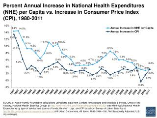 percent annual increase in national health expenditures nhe per capita vs increase in consumer price index cpi 1980 2011