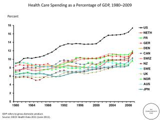 Health Care Spending as a Percentage of GDP , 1980–2009