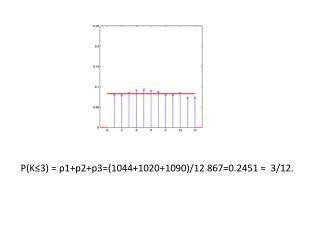 P(K≤3) = p1+p2+p3=(1044+1020+1090)/12 867=0.2451 ≈  3/12.