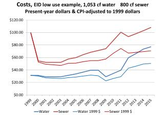 Costs, EID medium use example, 3,057  cf  water    1,800  cf sewer with CPI graphed in black