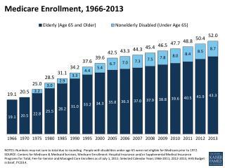 Medicare Enrollment, 1966-2013