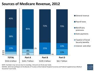 Sources of Medicare Revenue, 2012