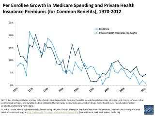 per enrollee growth in medicare spending and private health insurance premiums for common benefits 1970 2012 healthcosts