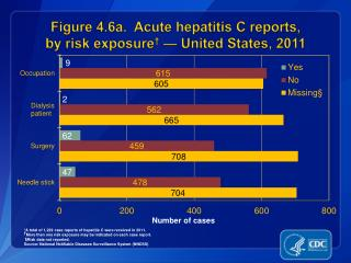 Figure 4.6a.  Acute hepatitis C reports,  by risk exposure †  — United States, 2011