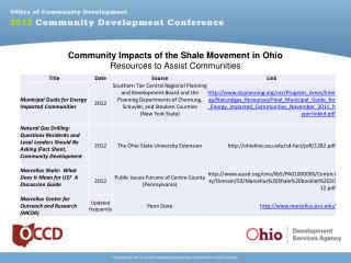 Community Impacts of the Shale Movement in Ohio Resources to Assist Communities