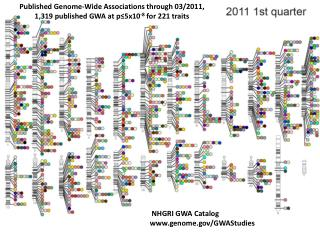 Published Genome-Wide Associations through 03/2011,