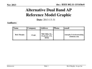Alternative Dual Band AP  Reference Model Graphic