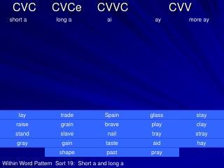 CVC     CVCe     CVVC             CVV