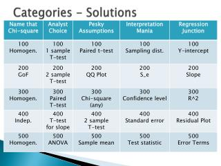 Categories - Solutions