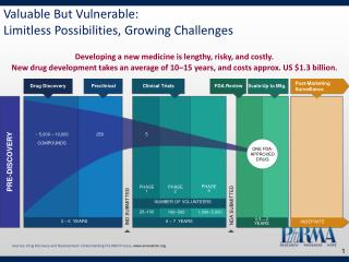 Valuable But Vulnerable: Limitless Possibilities, Growing Challenges