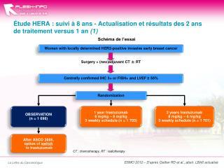 Étude HERA : suivi à 8 ans -Actualisation et résultats des 2 ans de traitement versus 1an  (1)