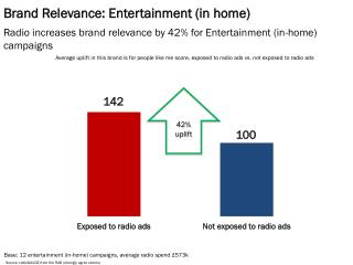 Brand Relevance: Entertainment (in home)