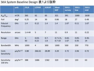 S KA System Baseline Design  表1より抜粋