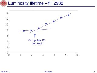 Luminosity lifetime – fill 2932
