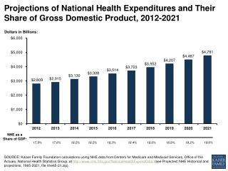 Projections of National Health Expenditures and Their Share of Gross Domestic Product,  2012-2021