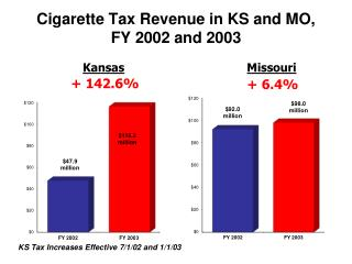 Cigarette Tax Revenue in KS and  MO, FY 2002  and 2003