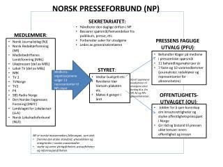 Norsk Journalistlag (NJ) Norsk Redaktørforening (NR) Mediebedriftenes Landsforening (MBL)