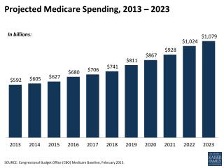 Projected Medicare Spending, 2013 – 2023