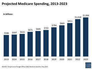 Projected Medicare Spending, 2013-2023