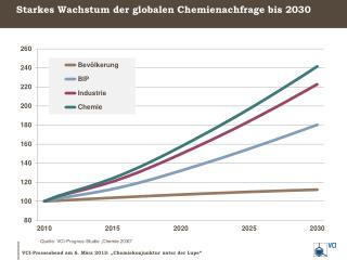 Starkes Wachstum der globalen Chemienachfrage bis 2030