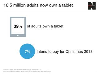 16.5  million adults now own a tablet