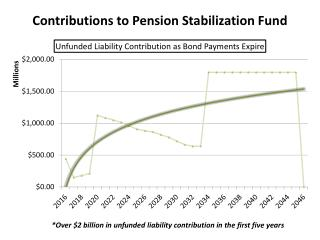 Contributions to Pension Stabilization Fund