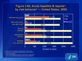 Figure 3.6b. Acute hepatitis B reports*,  by risk behavior †  — United States, 2009