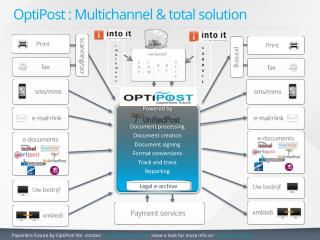 OptiPost :  Multichannel & total solution