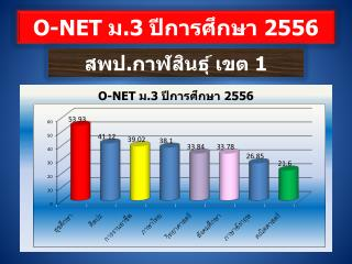 O-NET  ม .3  ปีการศึกษา  2556
